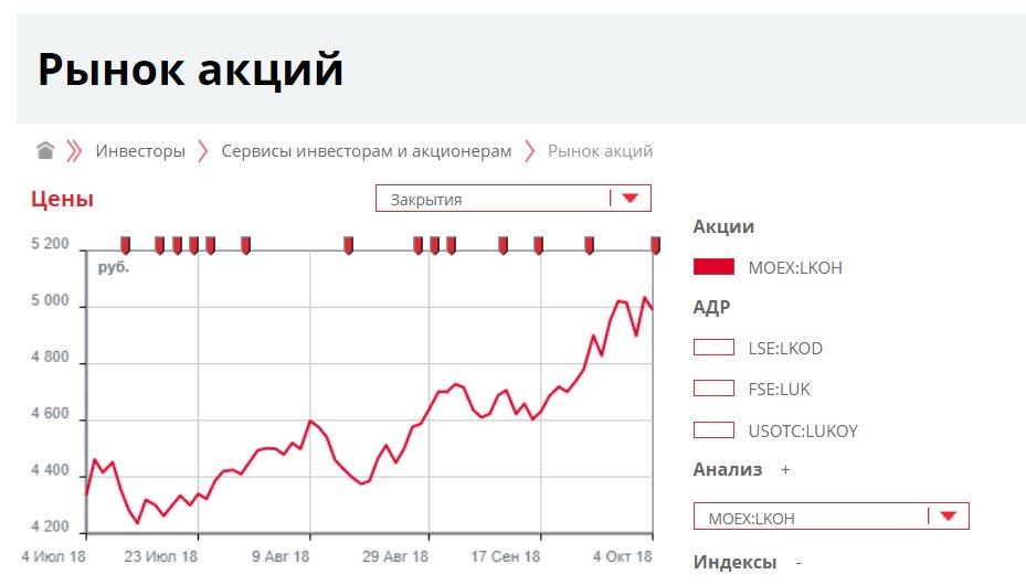Изображение - Акции лукойла stoimost-akcii-lukoil1